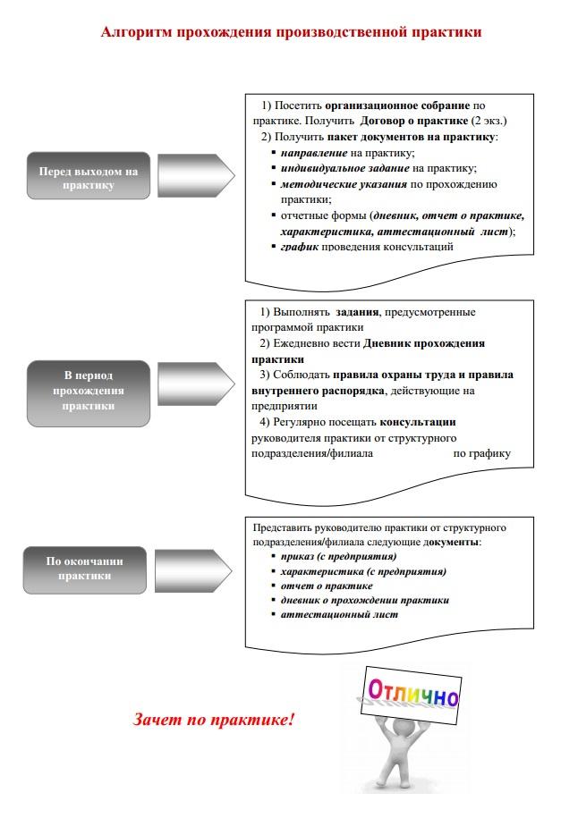 algoritm_praktiki